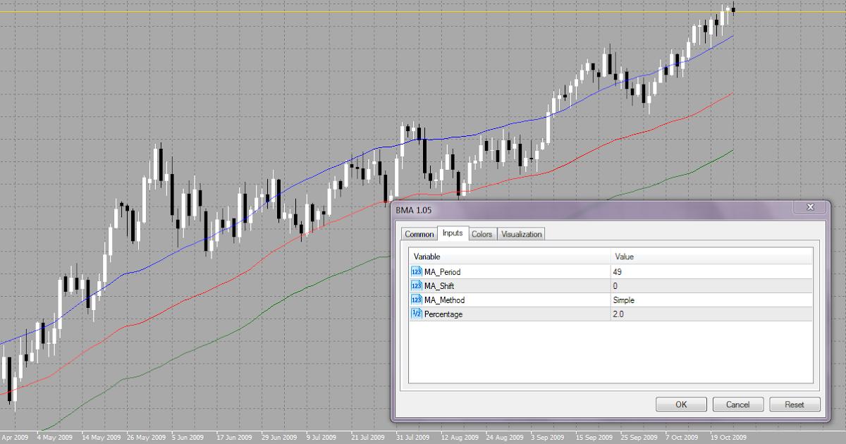 Forex bma indicator