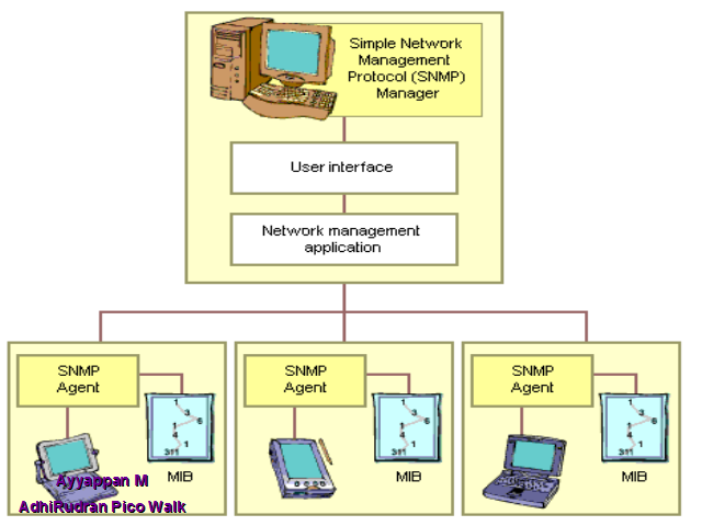 the simple network management protocol information technology essay Nowadays, network management is set more on the use of certain protocols like the use of 'simple network management protocol' or snmp, or the use of 'common management information protocol' or cmip[11].