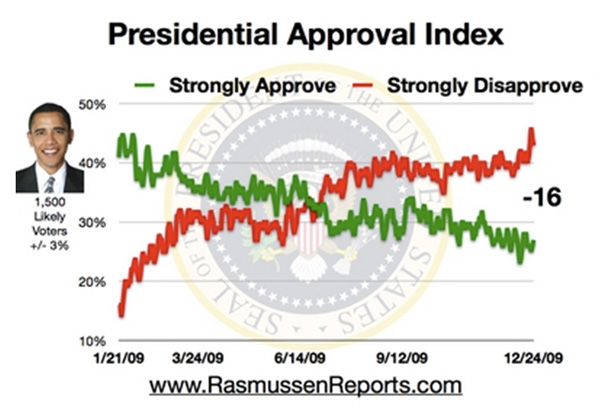 WDN: Obama's low approval ratings