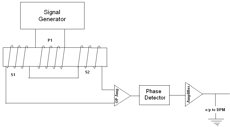 LVDT block diagram characteristics of lvdt linear variable differential transformer lvdt wiring diagram at gsmx.co