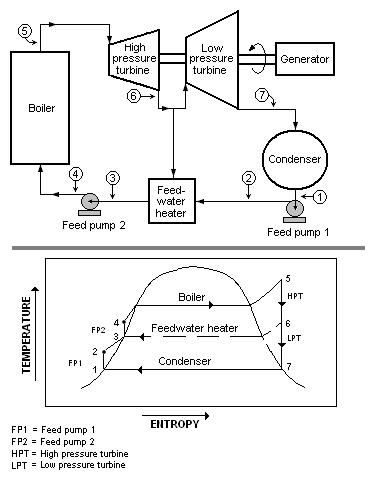Thermal Power Plant: Steam Turbine Driven Electric Generator