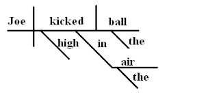 The Art of Sentence Diagramming