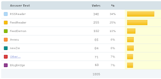 poll results of offline rss feed readers