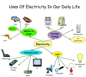 essay on science and technology in our daily life  wwwyarkayacom