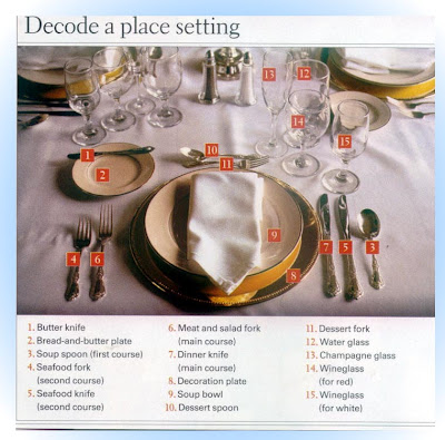 formal table chart this is your page