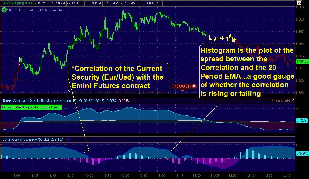 Using indicators in trading