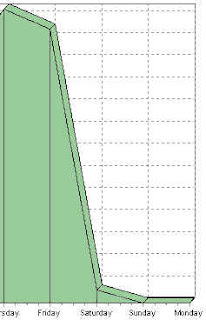 sitemeter graph weekly view of stats web traffic visitor logs stuck on busted server march 3 4 5 2007