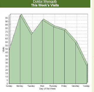 election day weekly graph chart of visits affected by voters