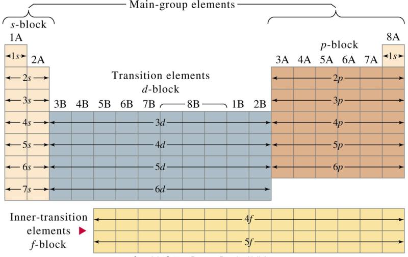 tabla periodica grupo gases nobles images periodic table and tabla periodica grupo gases nobles choice image - Tabla Periodica De Los Elementos Quimicos Gases