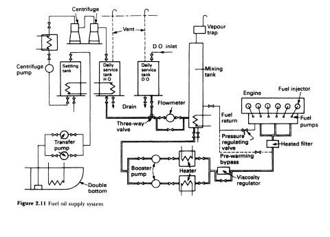 sistem bahan bakar pada kapal