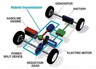 Toyota Prius Bahan Bakar Hybrida
