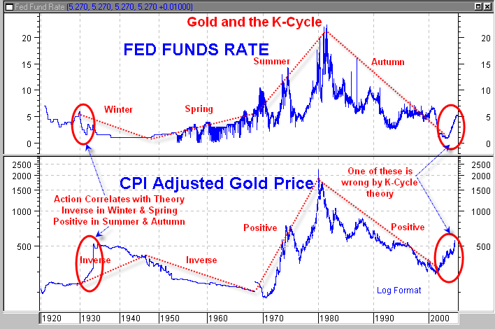 [Gold-CPI-FF-Rate.png]