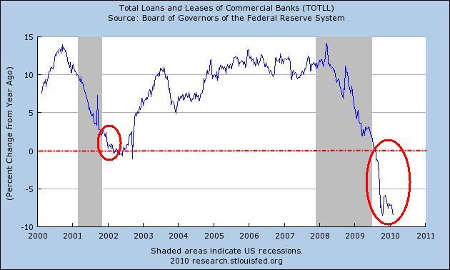 [total+loans+and+leases+Percent.png]