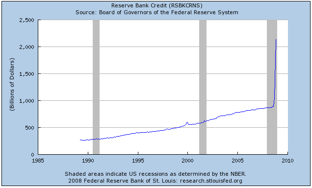 The Fed Has Extended Banks A Dramatic Amount Recently
