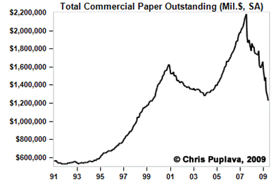 Long term commercial paper