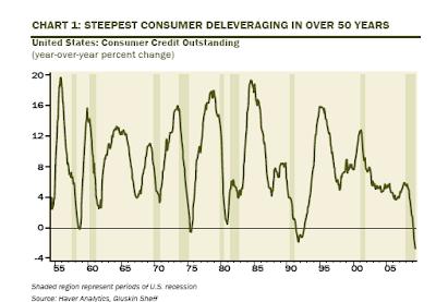 consumer deleveraging