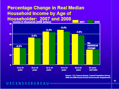 percent change in real median income