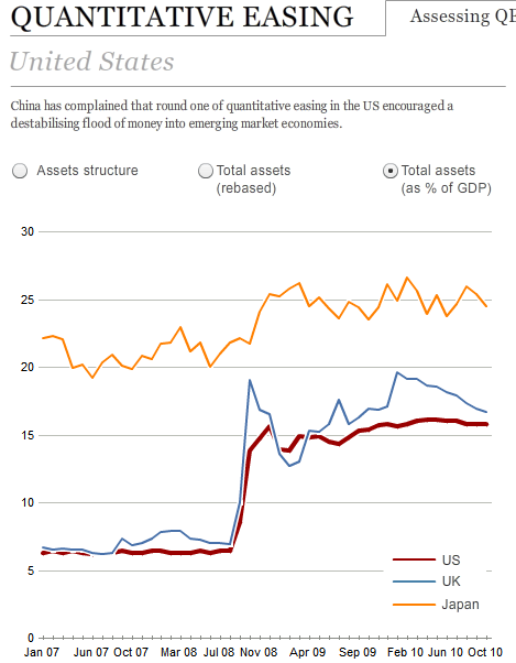quantitative easing recent implementations and the Quantitative easing, which saw major central banks buying government bonds outright and quadrupling their balance sheets since 2008 to $15 trillion, has boosted asset prices across the board that.