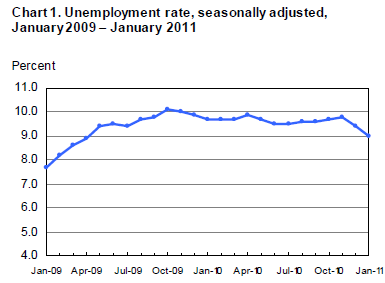 Unemployment Rates May 2008-2009