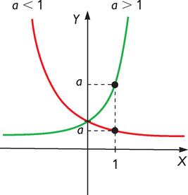 Funciones logaritmicas definicion