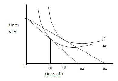 income effect substitution effect