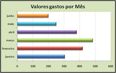 gráfico, barras agrupadas