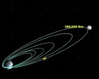 Illustration accompanying the ISRO announcement that Chandrayaan spacecraft is now in Lunar Transfer Orbit after the fifth orbit raising