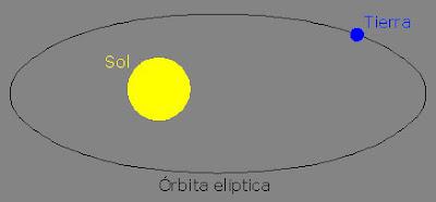 Órbita terrestre