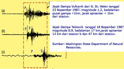 geo: gempa vulkanik