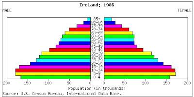 Quebec Population Pyramid Ireland Population Pyramids