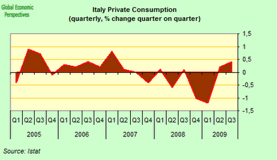 italy+private+consumption+qoq.png