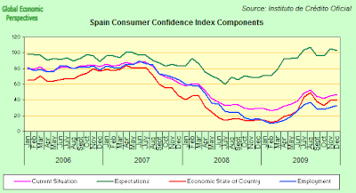 consumer+confidence+components.png