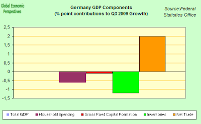 GDP+Components+Q4.png
