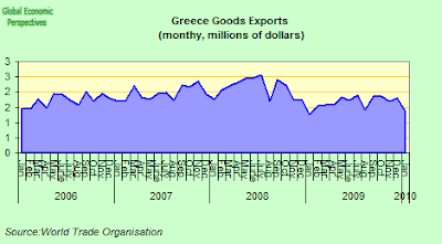 Greece+Exports.png