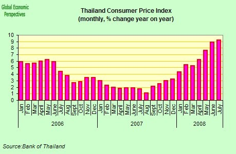 monetary policy and inflation in thailand We reiterate our forecasts for no change to bot policy in 2018 this rests on our  below-consensus.