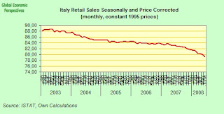 italian+sales+index.jpg