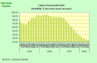 latvia+household+debt.jpg