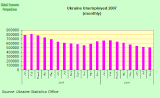 ukraine+unemployed.png