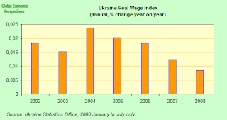 ukraine+real+wages.png