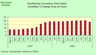 kazakh+inflation.png