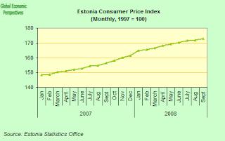 estonia+inflation+index.png
