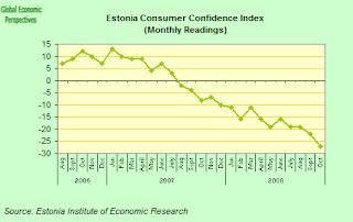 estonia+consumer+confidence.png