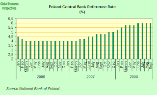poland+interest+rates.png