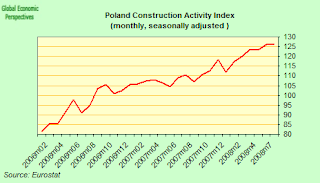 polish+construction+index.png