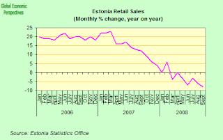 estonai+retail+sales.png