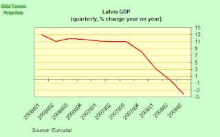 latvia+GDP.png