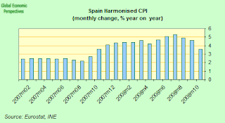 spain+cpi+yoy.png