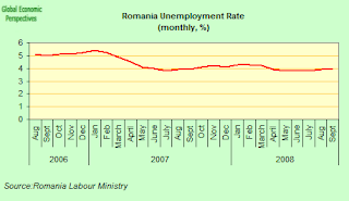 romania+unemployment.png