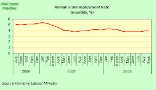 romania+unemployment.png
