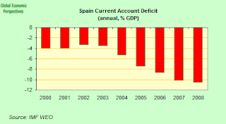 spain+ca+deficit.png
